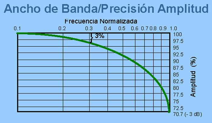 Ancho de banda y precision de amplitud